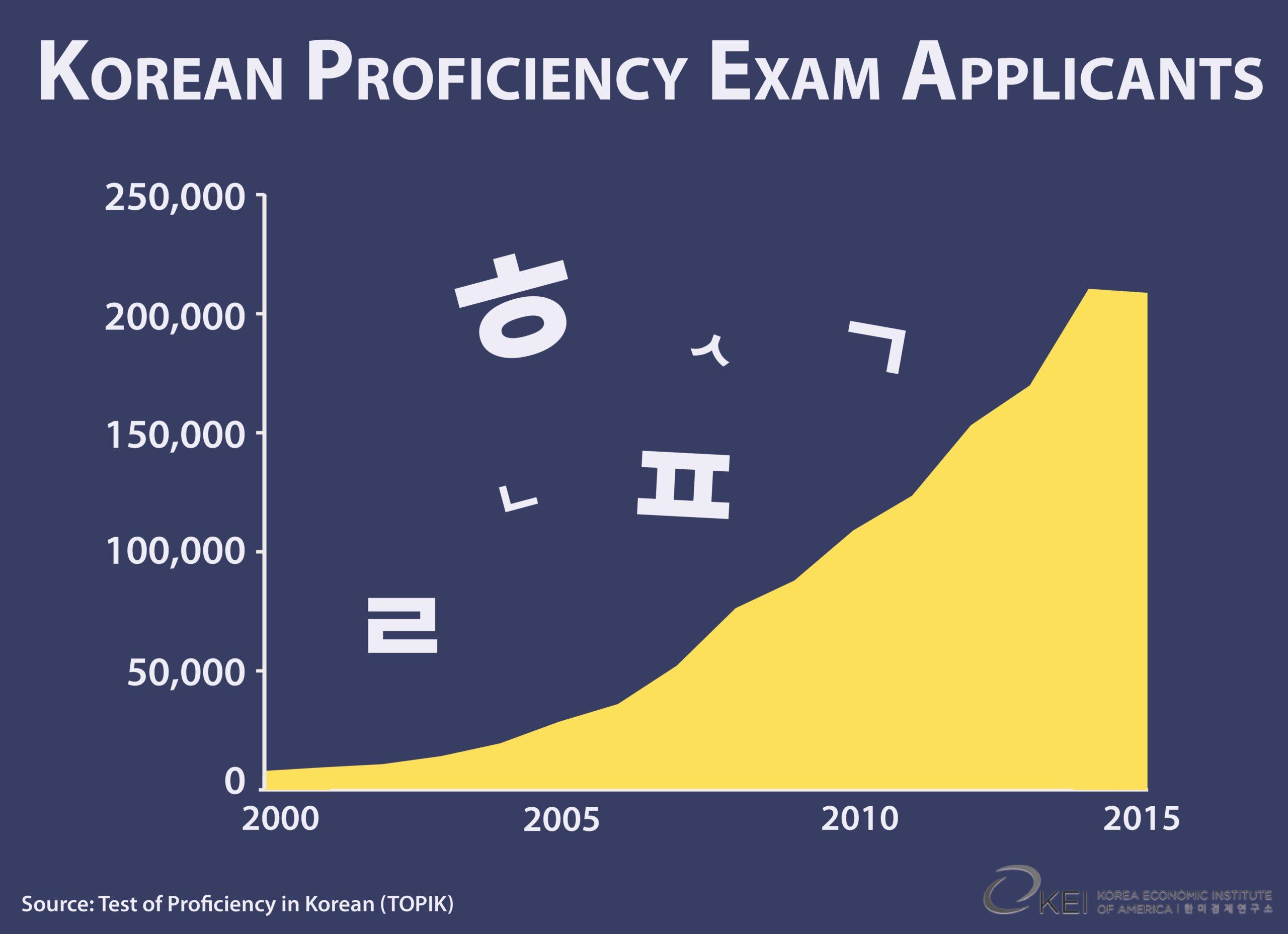 TOPIK Graph